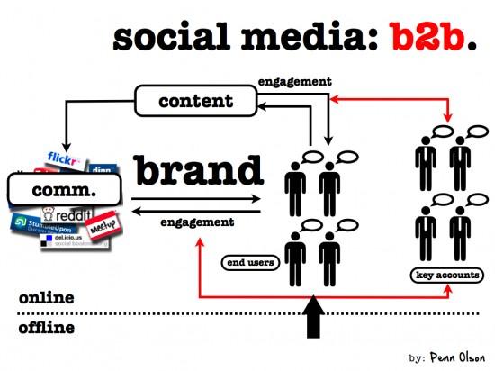 social-media-technische-b2b-industrialsocialmedia-award