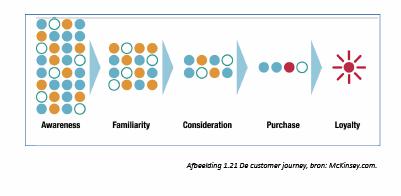 Hoofdstuk 1: De customer journey of klantreis en touchpoint #model #HOM #boek
